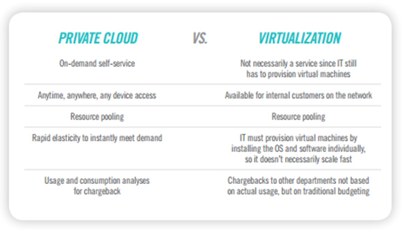 Graphic showing private cloud vs virtualization