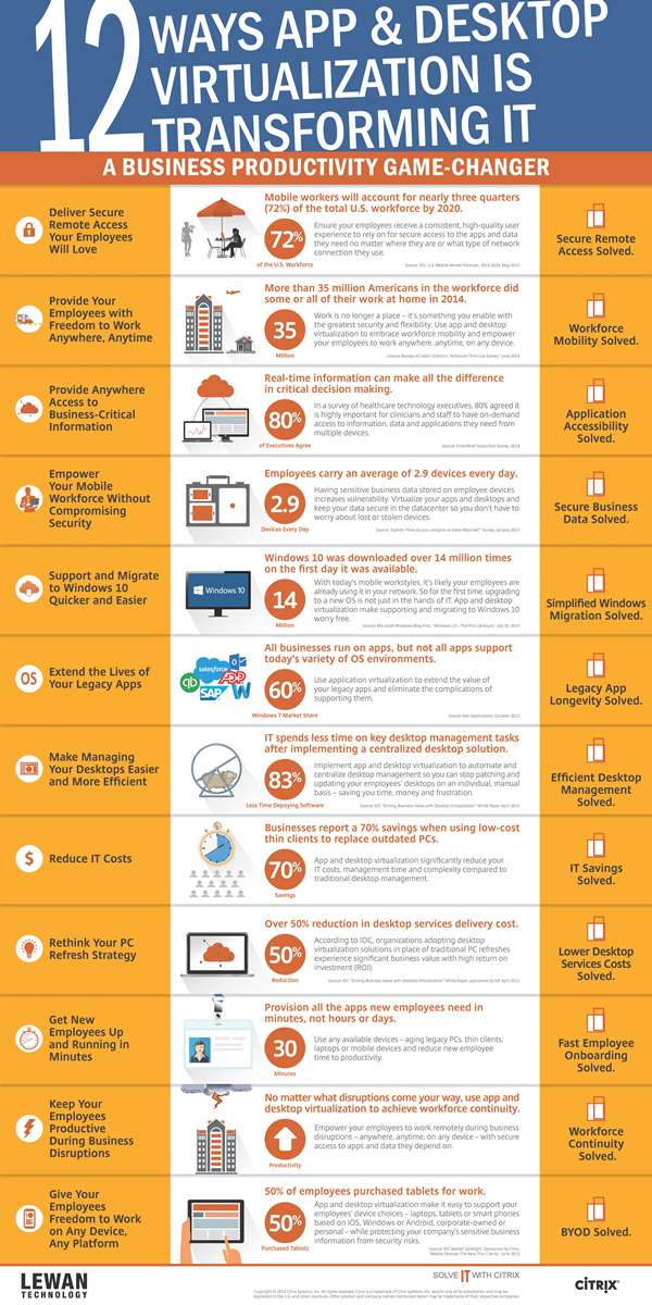 12 ways app and desktop virtualization is transforming IT infographic.