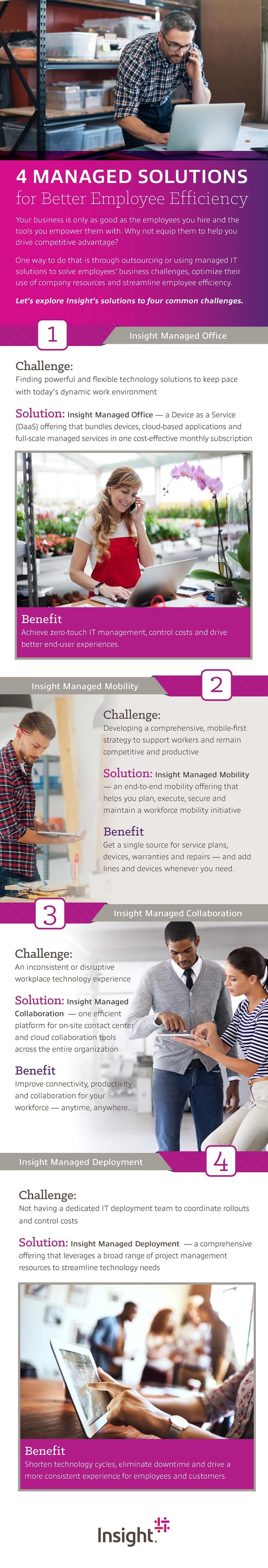 Infographic displaying 4 Managed Solutions for Better Employee Efficiency. Translated below.