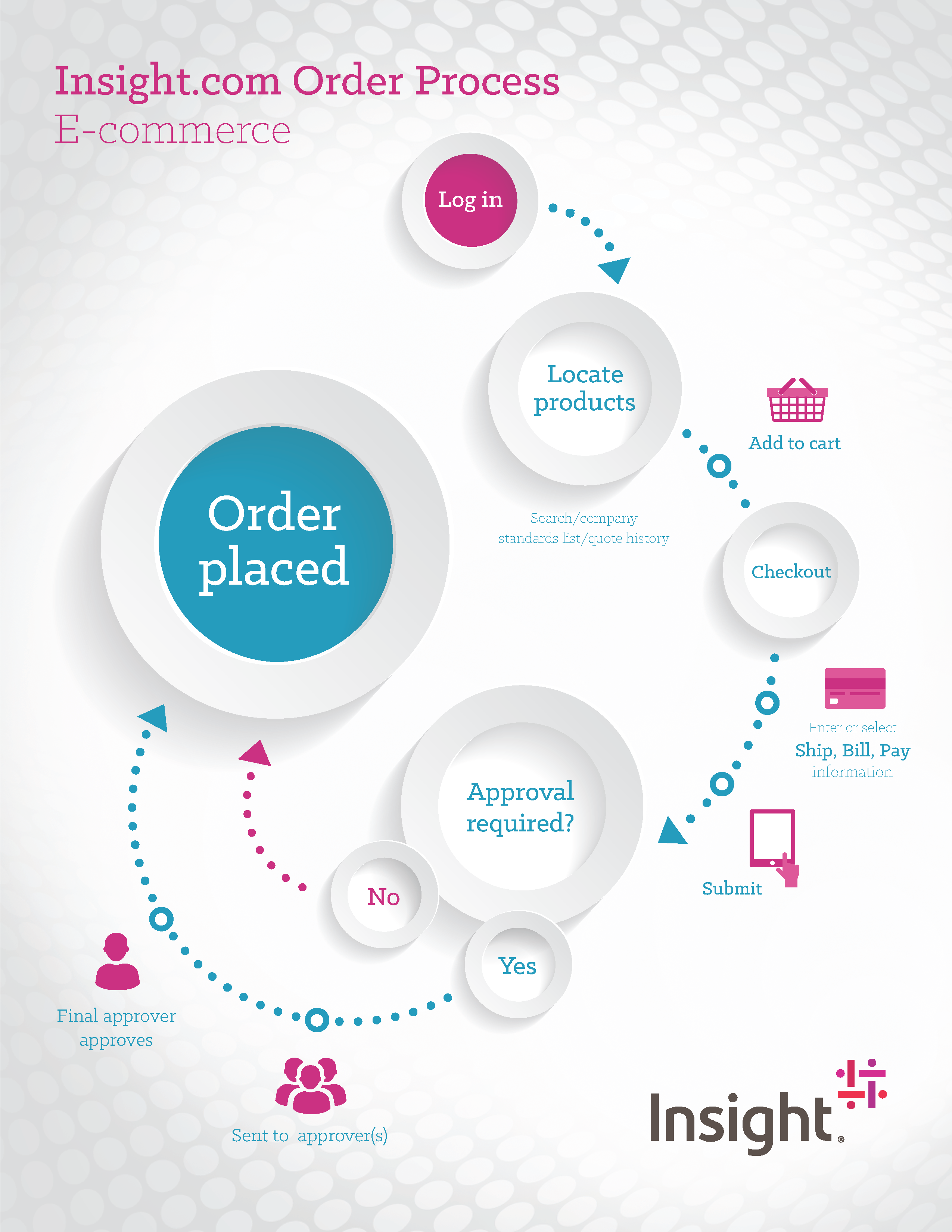 Illustration showing the Insight.com E-Commerce Order Process from Log in to check out to approval and placement of order using various payment and personal devices.