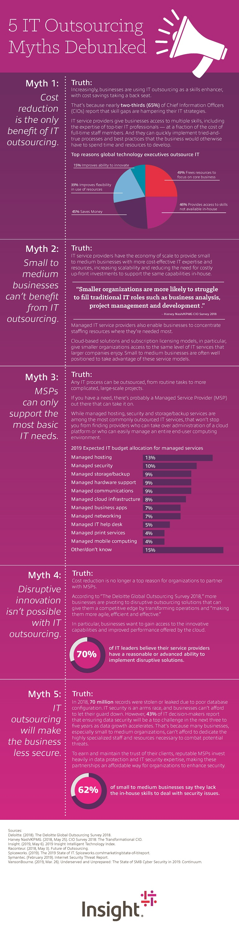 Infographic displaying 5 IT Outsourcing Myths Debunked. Translated below.