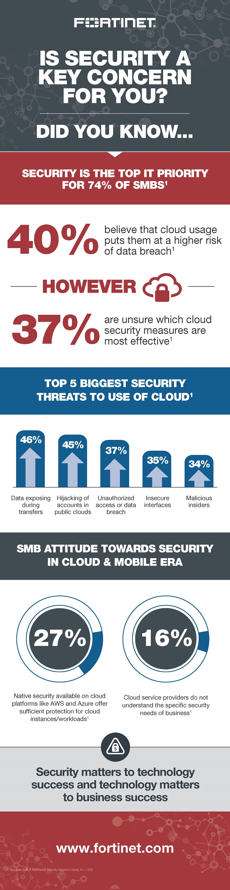 Is Security a Key Concern for You? Infographic