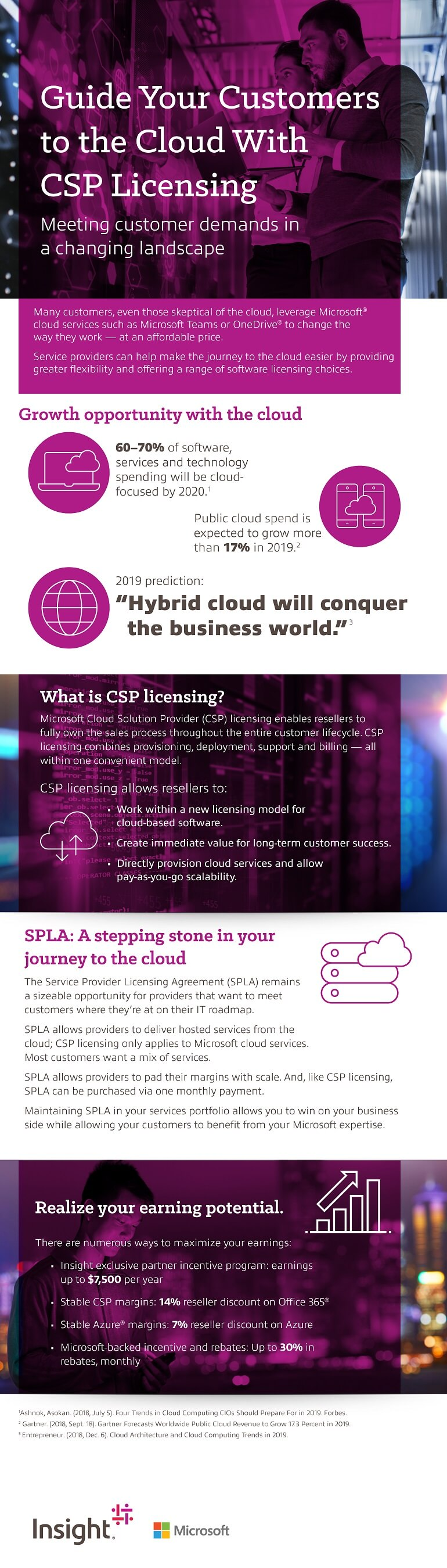 Infographic displaying the Migrate to the Cloud With CSP Licensing asset