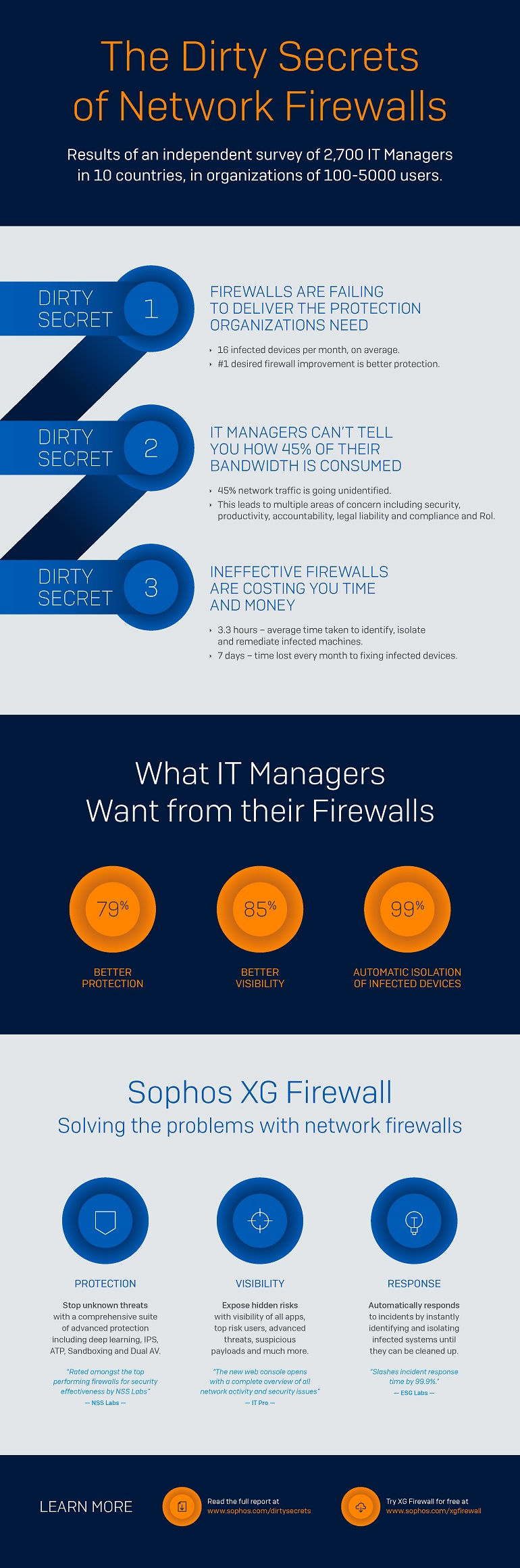 Infographic displaying The Dirty Secrets of Network Firewalls. Translated below.