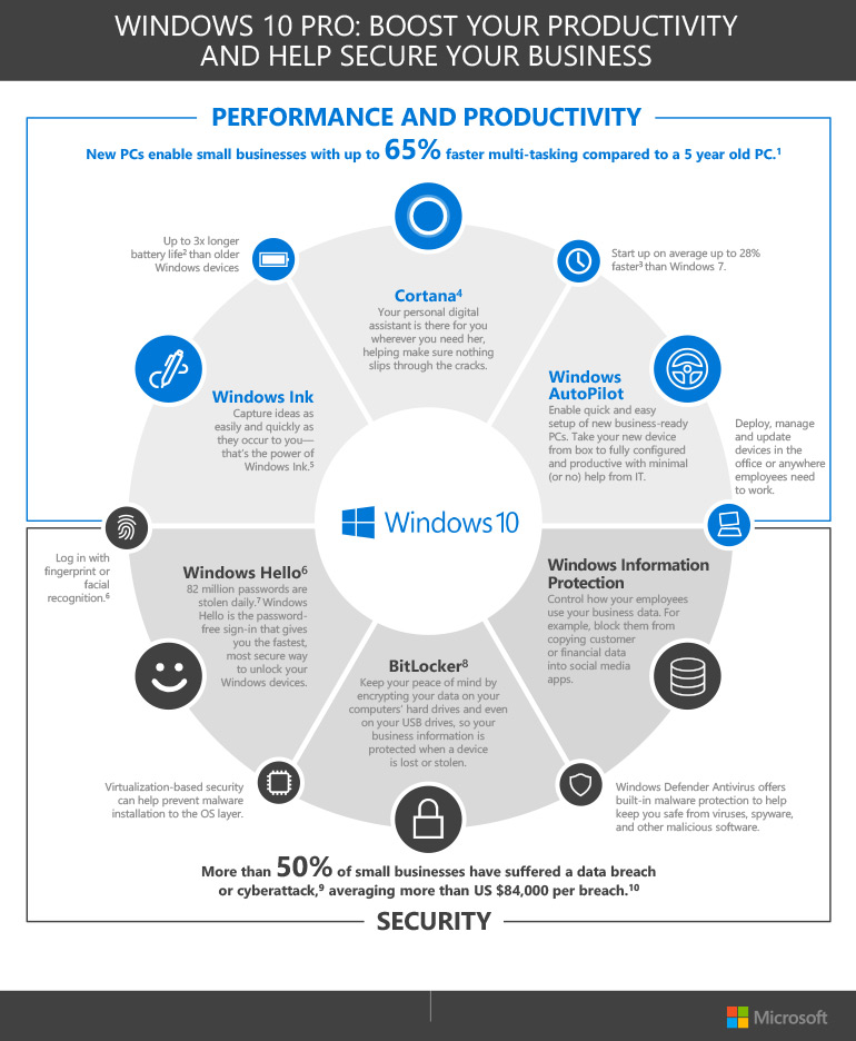 Windows 10 Pro: Boost Your Productivity and Help Secure Your Business inforgraphic