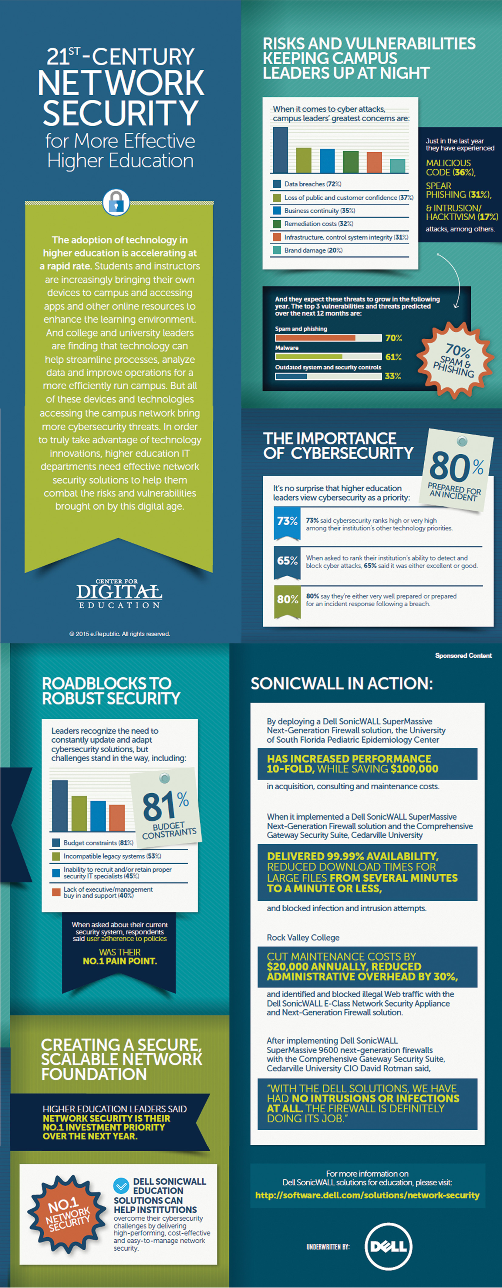 21st Century Network Security inforgraphic