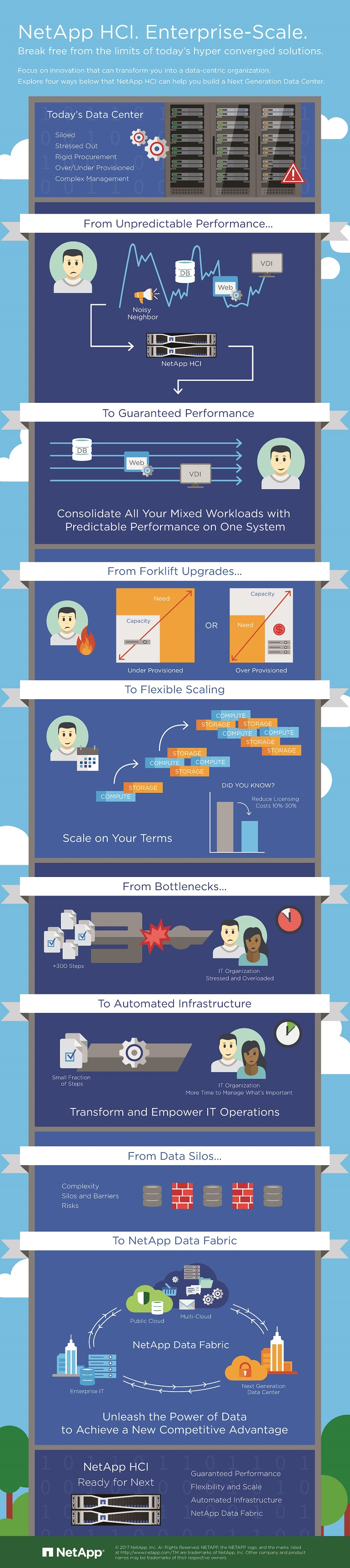 Infographic displaying NetApp HCI Enterprise-Scale. Translated below.