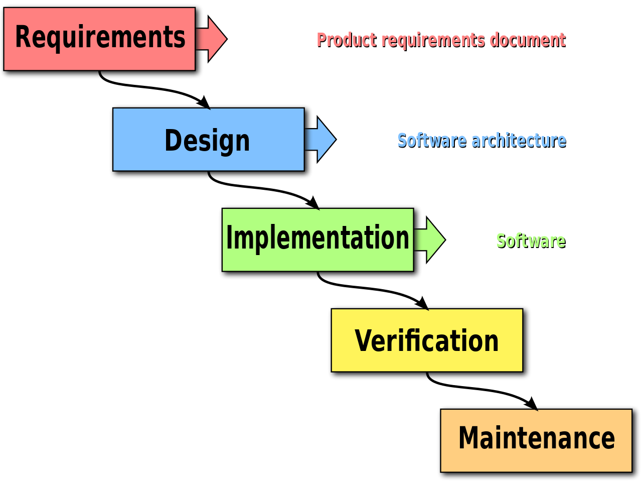 Software Development Models Processes In Application Engineering Insight Canada