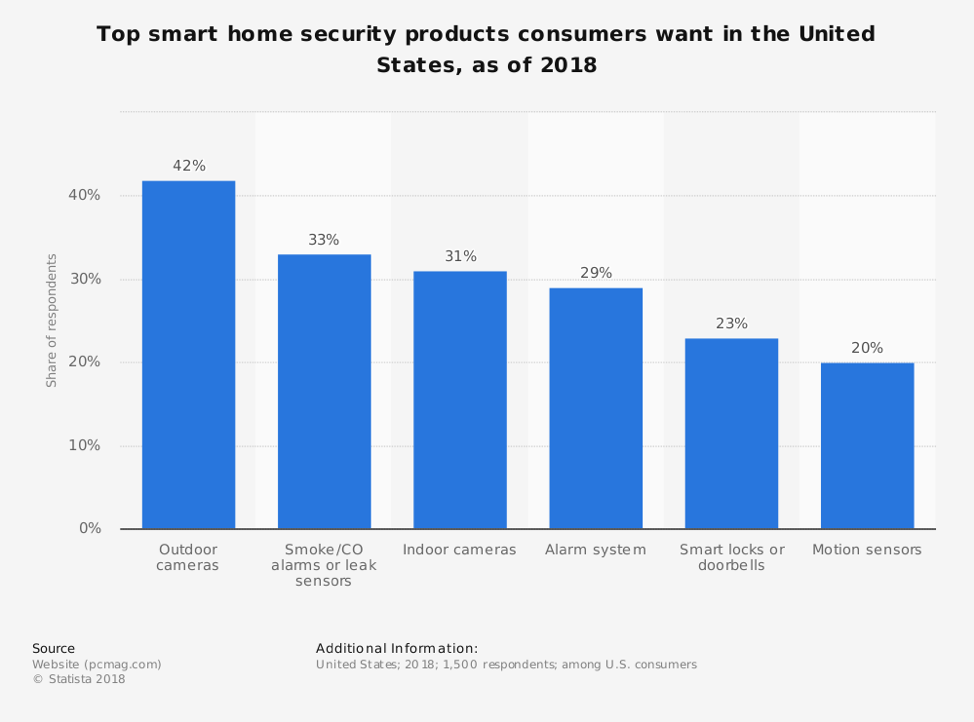 Outdoor cameras 42%, smoke/CO alarms or leak sensors 33%, indoor cameras 31%, alarm systems 29%, smart locks or doorbells 23%, motion sensors 20%