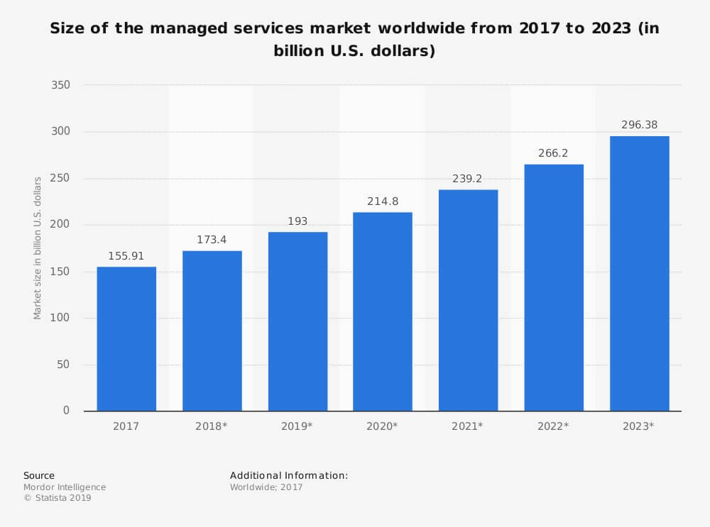 Chart displaying size of managed services market worldwide from 2017-2023 as described in paragraph above