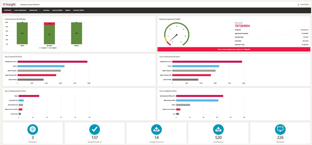 Software asset management tool dashboard